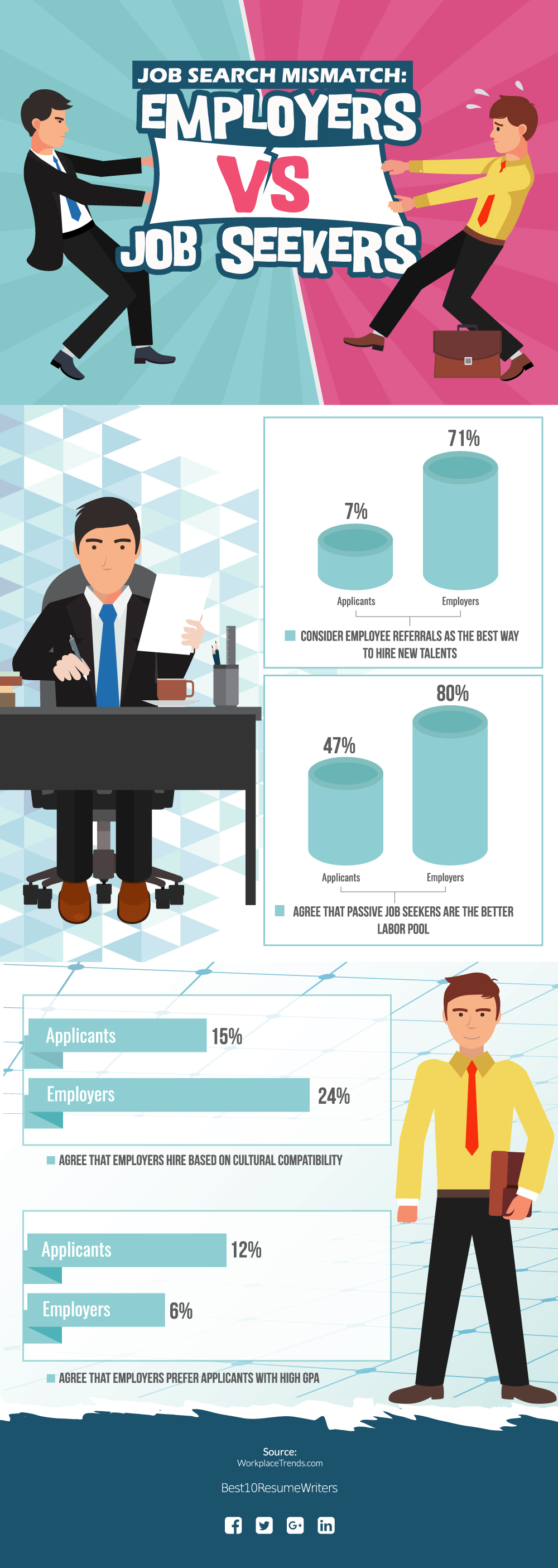Job Search Mismatch - Employers vs Job Seekers - B10R - Infographic