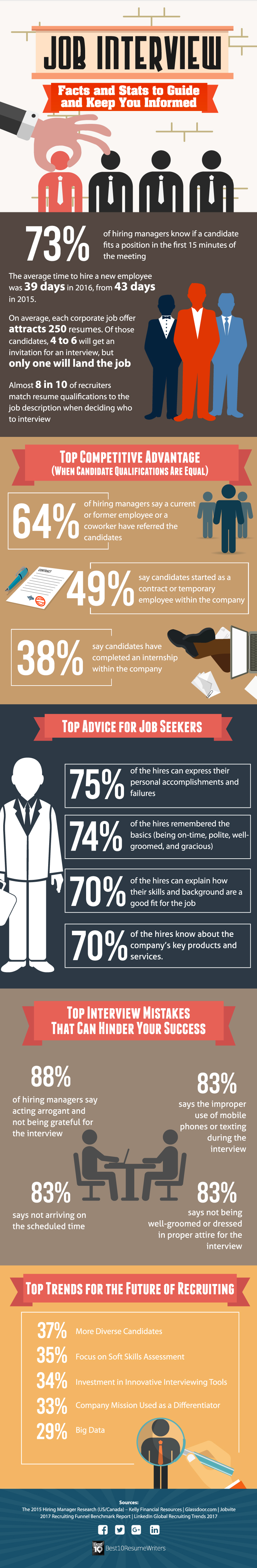 Nice Job Interview Facts And Stats   Best10ResumeWriters